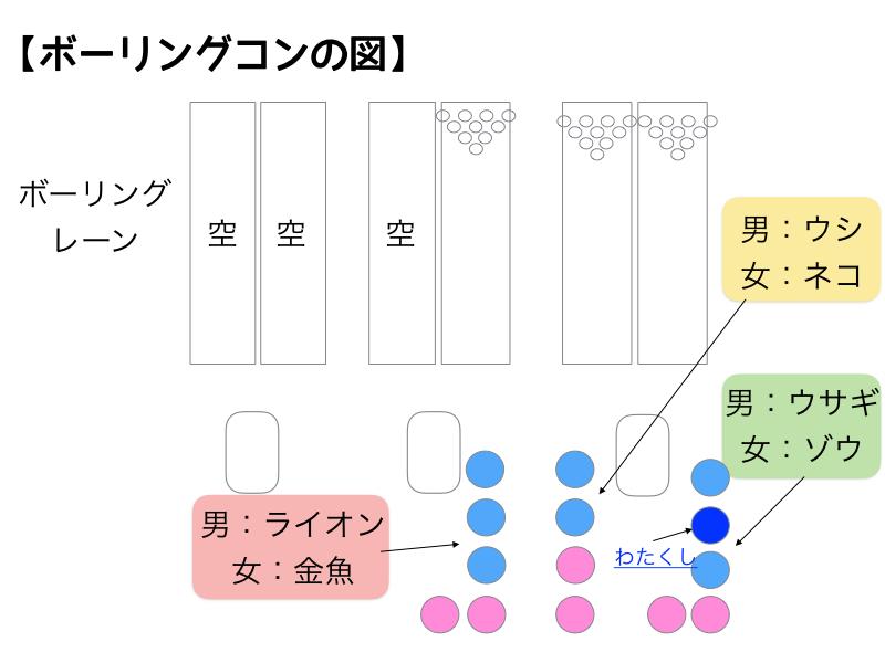 ボーリングコンの図